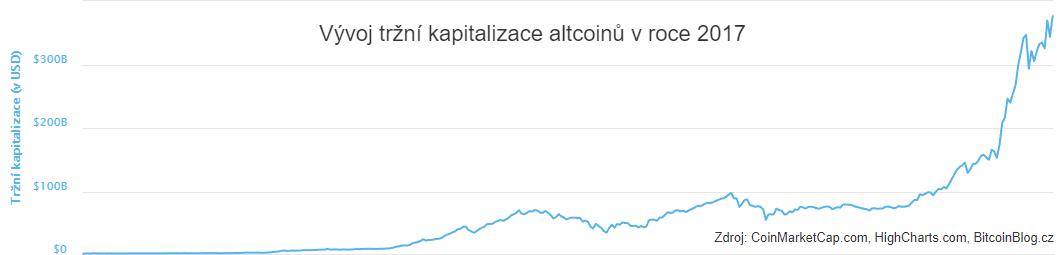 XY bodový lineární graf: Vývoj tržní kapitalizace altcoinů v roce 2017
