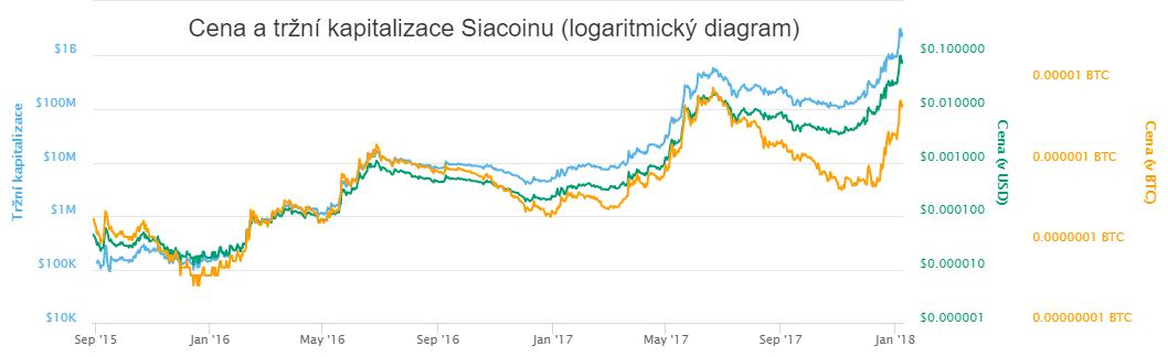 XY bodový logaritmický diagram: Cena a tržní kapitalizace Siacoinu