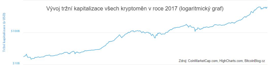 XY bodový logaritmický graf: Vývoj tržní kapitalizace všech kryptoměn v roce 2017