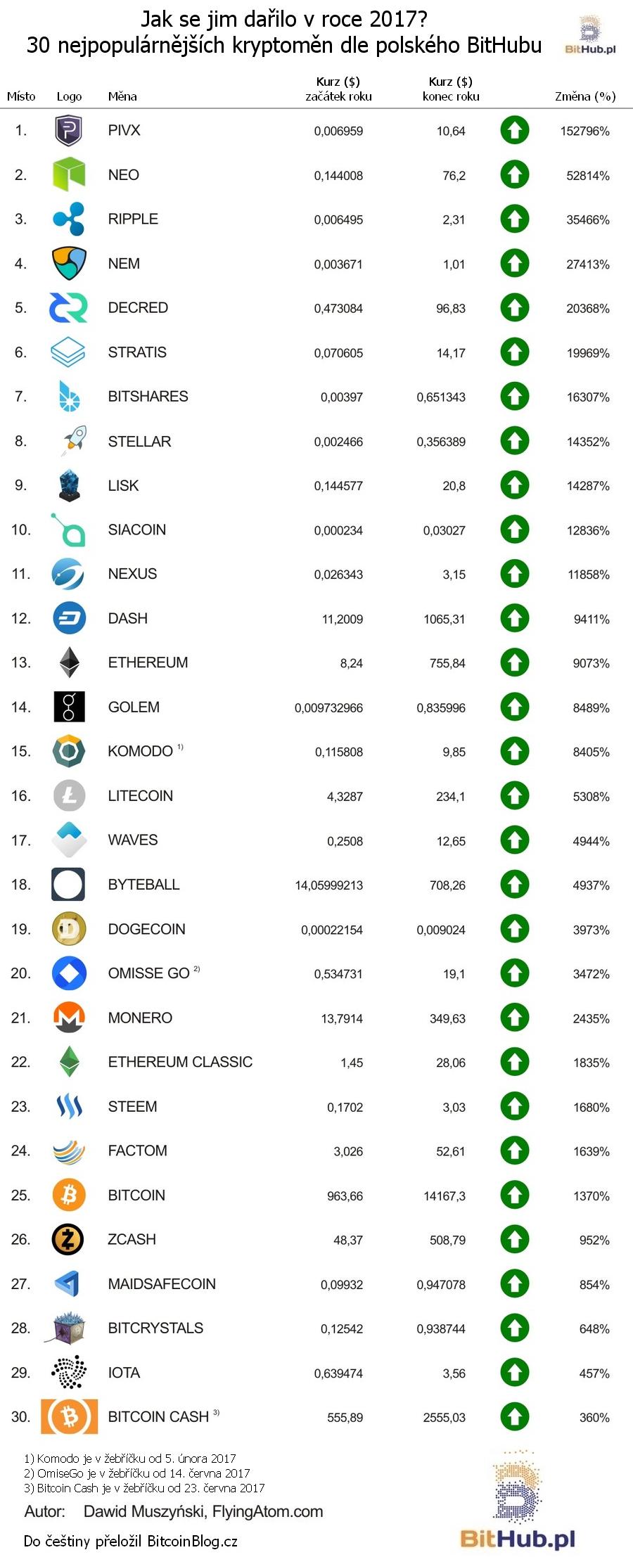 Žebříček: Jak se jim dařilo v roce 2017? 30 nejpopulárnějších kryptoměn dle polského BitHubu