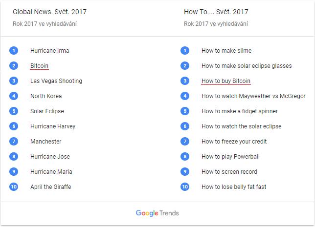 """Bitcoin se v Google žebříčku """"Světové trendy ve vyhledávání 2017"""" umístil na druhém a třetím místě"""