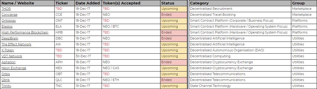 Excelová tabulka od ByteSizeCapital zobrazuje informace o ICOs na síti NEO