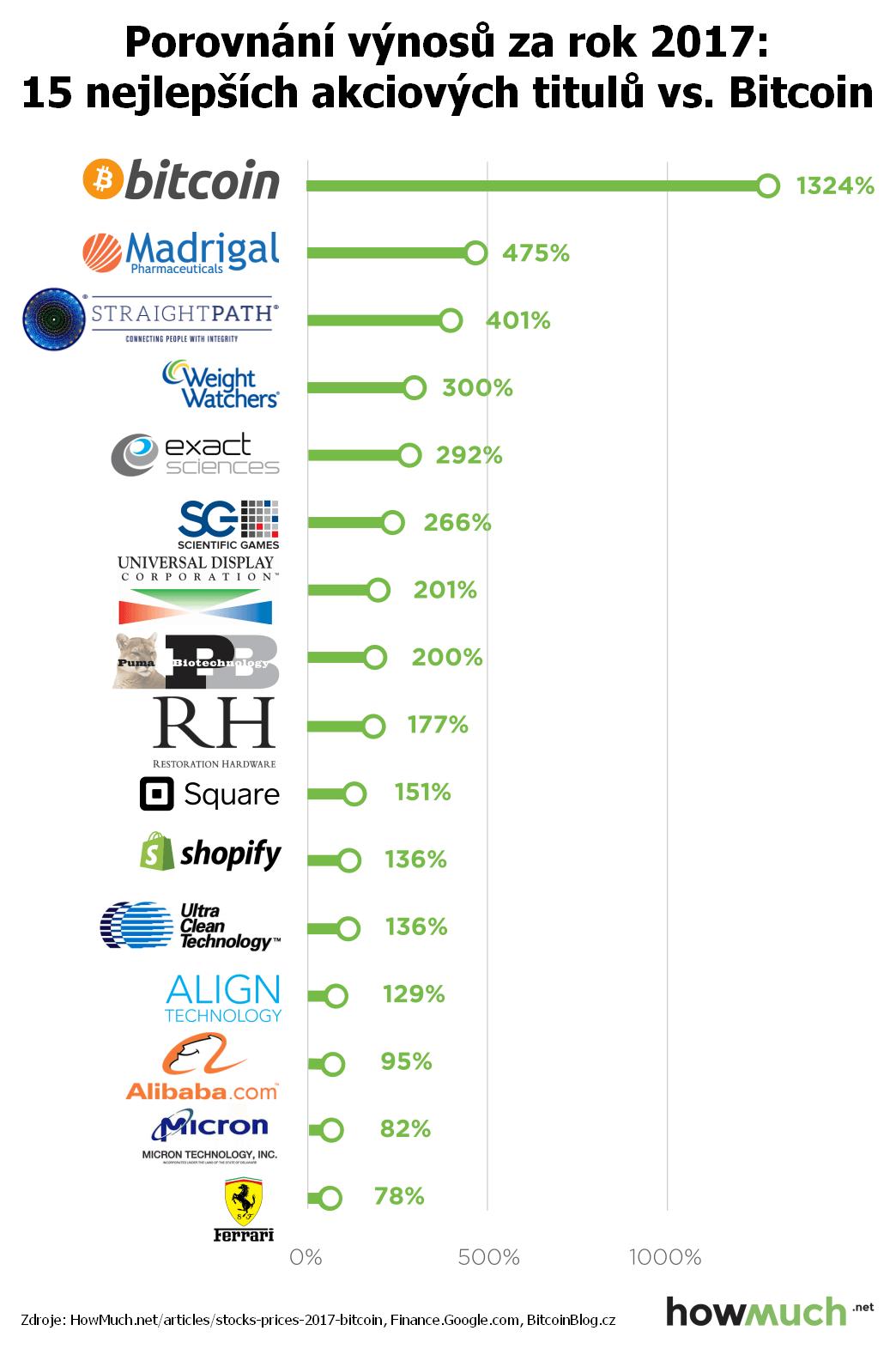 Infografický pruhový žebříček: Porovnání výnosů nejlepších akcií a Bitcoinu (za rok 2017)