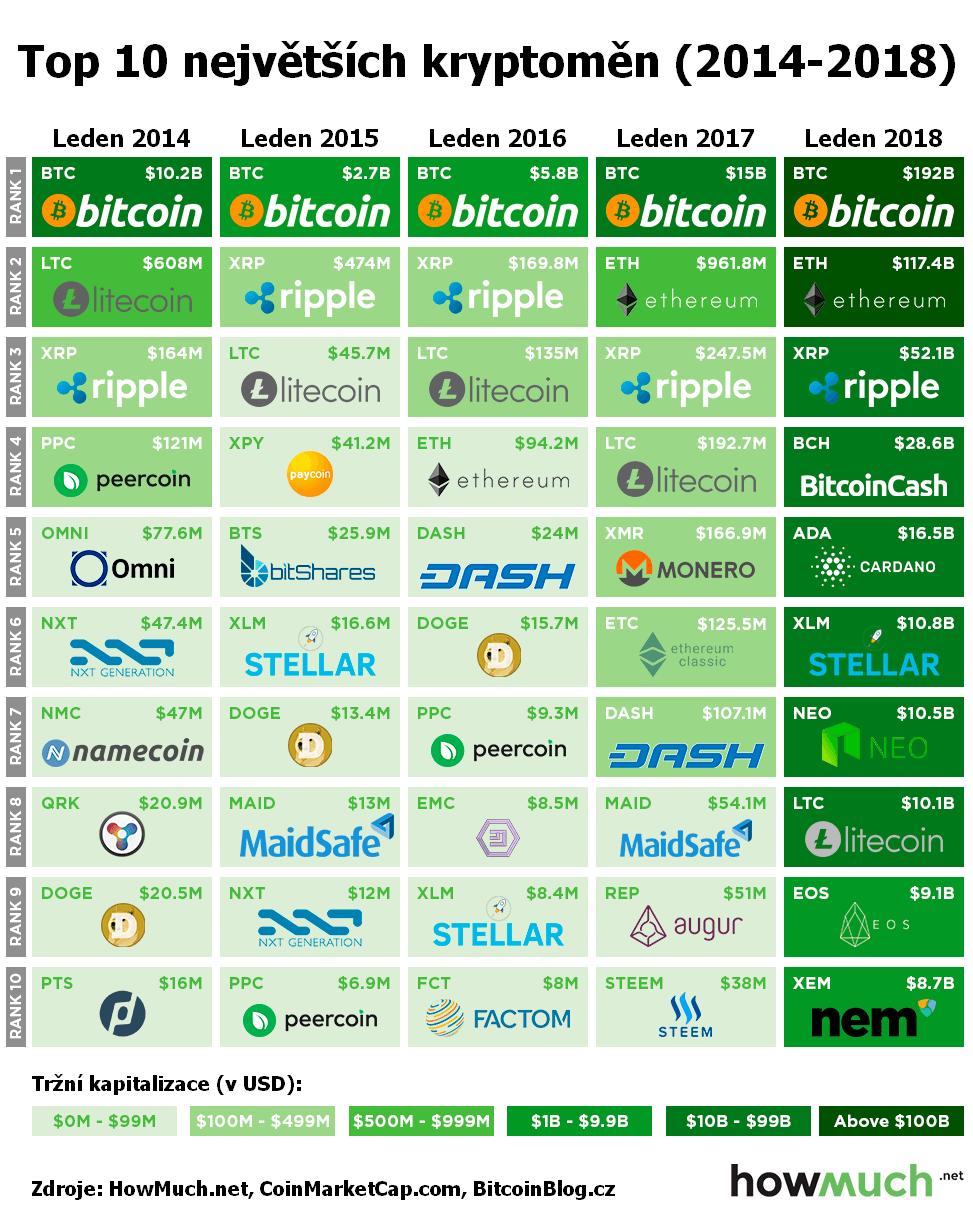 Infografický žebříček: TOP 10 největších kryptoměn (od roku 2014 do ledna 2018)