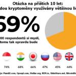 69 % dotazovaných se domnívá, že kryptoměny bude v příštích 10 letech používat většina lidí