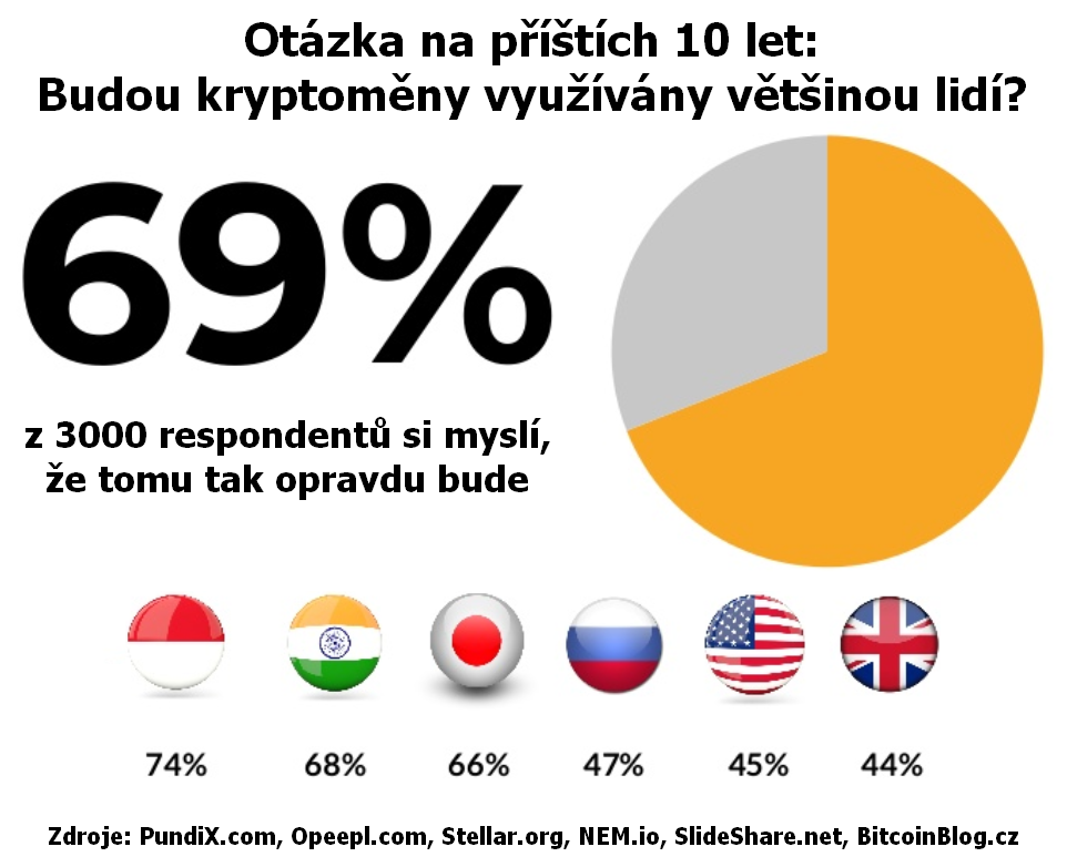 Infografika: 69 procent respondentů říká, že kryptoměny bude v příštích 10 letech používat většina lidí