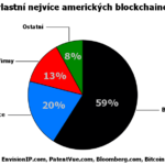 USA: Finanční instituce vlastní více blockchainových patentů než tradiční technologické firmy