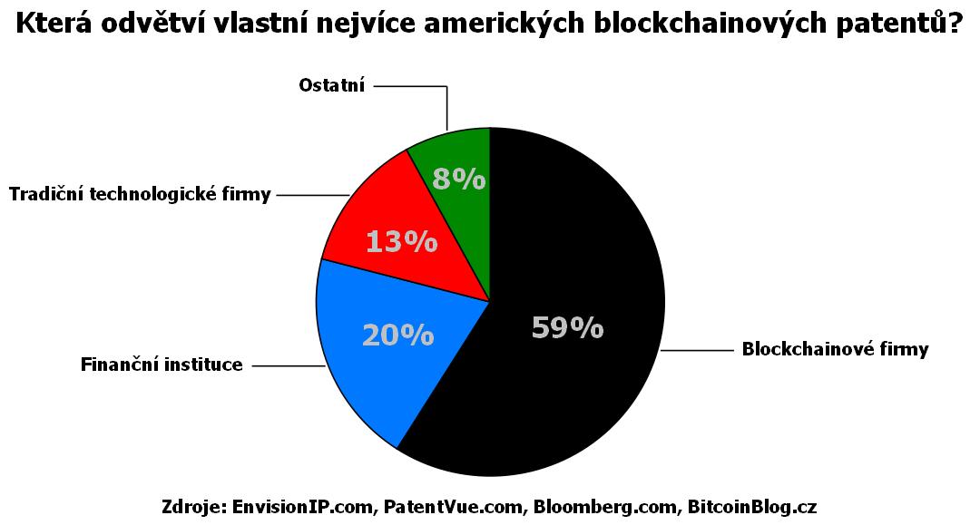 Koláčový diagram: Která odvětví vlastní nejvíce amerických blockchainových patentů?