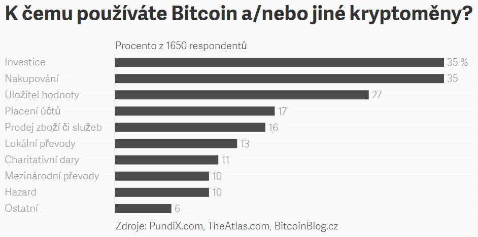 Pruhový graf anketní otázky: K čemu používáte Bitcoin a/nebo jiné kryptoměny?