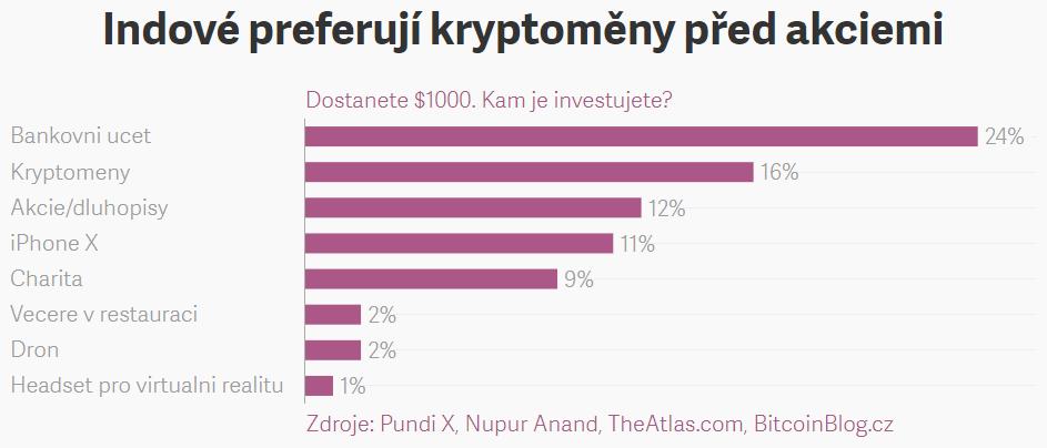 Sloupcový diagram výsledků ankety: Indové preferují kryptoměny před akciemi