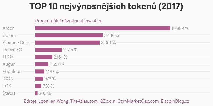 Sloupcový graf: Top 10 nejvýnosnějších tokenů v roce 2017