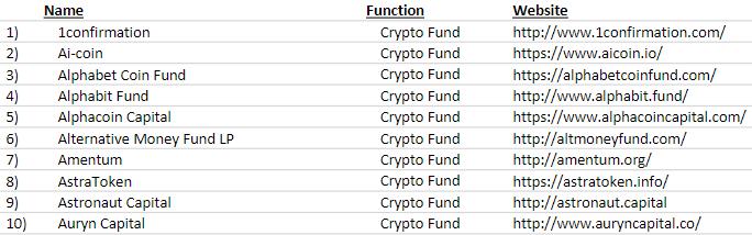 Tabulka: Ukázka seznamu investičních kryptofondů od společnosti Autonomous Next