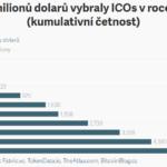 ICOs v roce 2017: Úspěšnou crowdsale zaznamenalo jen 48 % startupů. Ty však získaly skoro 5,6 miliard dolarů (115 miliard korun)