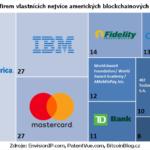 USA: Nejvíce blockchainových patentů vlastní Bank of America, IBM a Mastercard