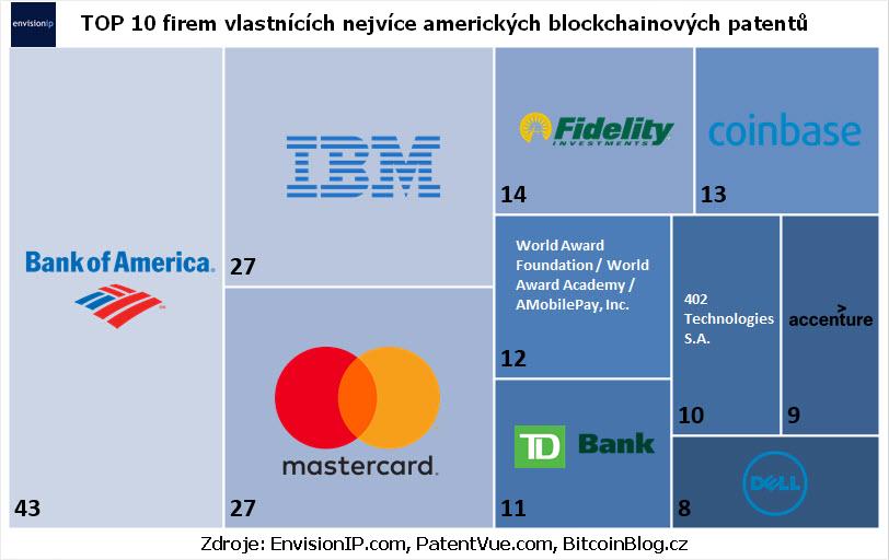 Vizualizace: TOP 10 firem vlastnících nejvíce amerických blockchainových patentů