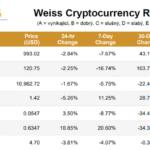 Výsledky: Jak dopadlo 74 kryptoměn v prvním hodnocení Weiss Cryptocurrency Ratings?