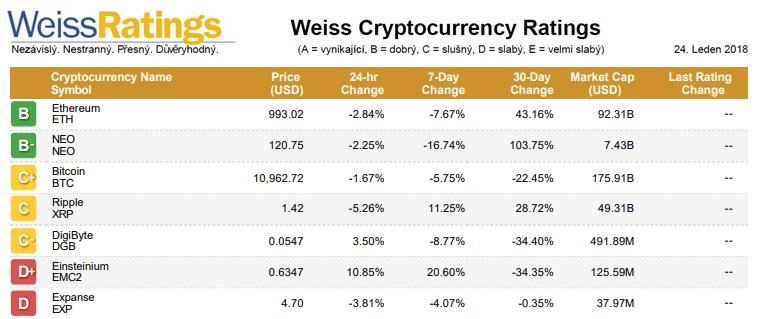 Výsledky prvního hodnocení kryptoměn (Weiss Cryptocurrency Ratings)