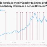 Výpadky a problémy Coinbase vs. cena BTC