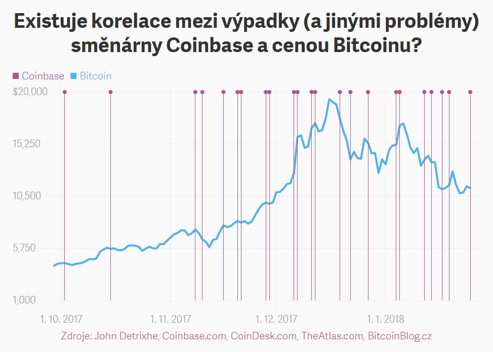 XY bodový cenový graf: Korelace mezi výpadky (a jinými problémy) směnárny Coinbase a cenou Bitcoinu