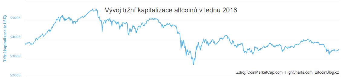 XY bodový diagram: Vývoj tržní kapitalizace altcoinů v lednu 2018