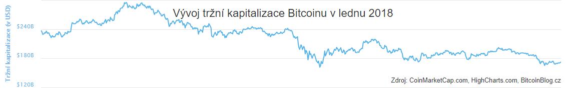 XY bodový diagram: Vývoj tržní kapitalizace Bitcoinu v lednu 2018