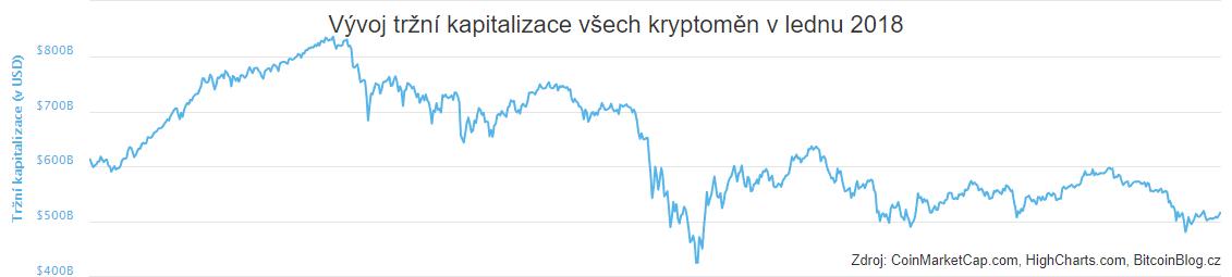 XY bodový diagram: Vývoj tržní kapitalizace všech kryptoměn v lednu 2018