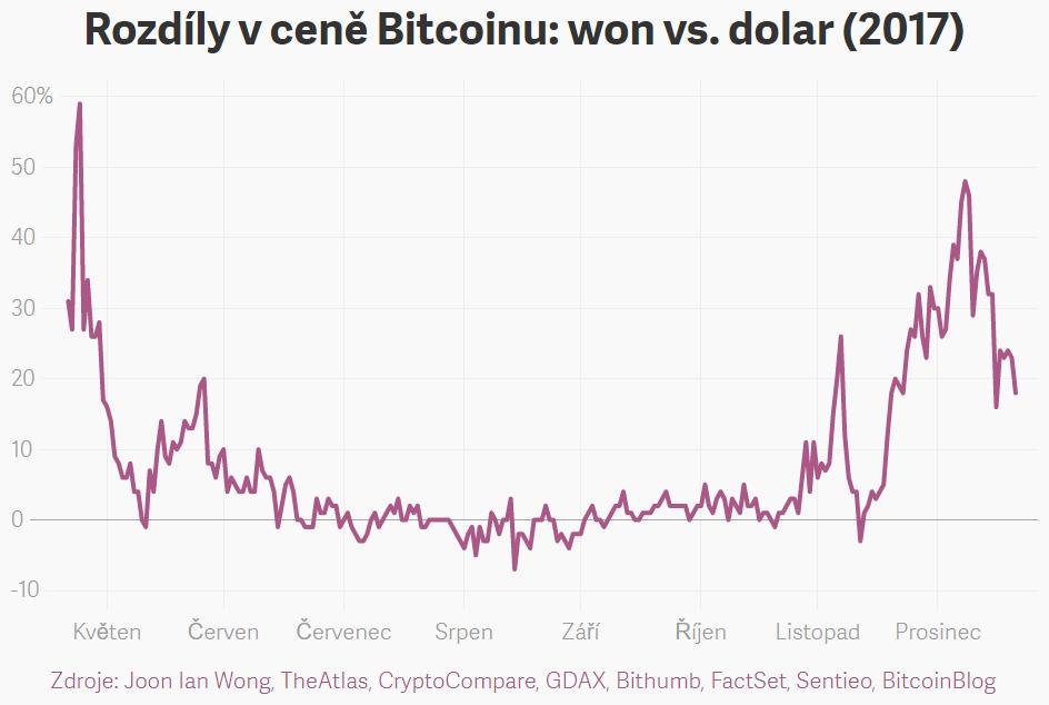 XY bodový procentuální graf: Rozdíly v ceně Bitcoinu (BTC): jihokorejský won (KRW) vs. americký dolar (USD) v roce 2017