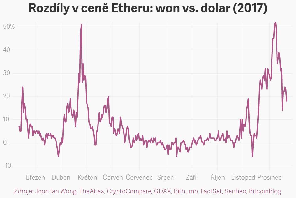 XY bodový procentuální graf: Rozdíly v ceně Etheru (ETH): jihokorejský won (KRW) vs. americký dolar (USD) v roce 2017