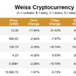 TOP 5 kryptoměn podle prvního Weissova hodnocení: Co mají společného?