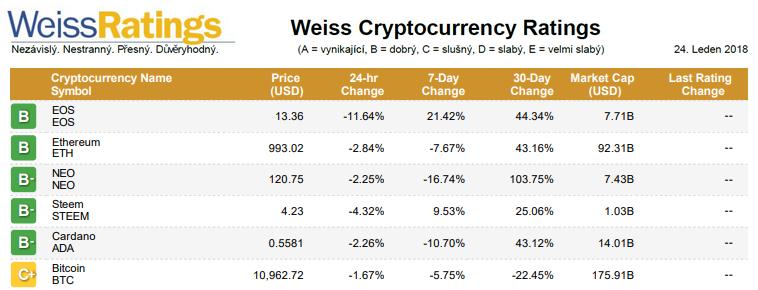 Žebříček: TOP 5 nejlepších kryptoměn dle Weissova ratingu