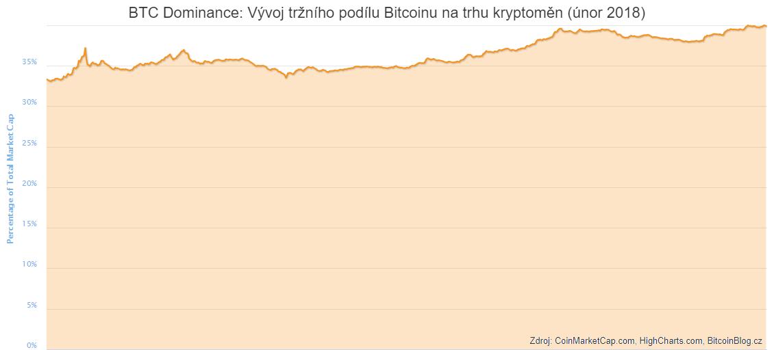 Plošný diagram: BTC dominance aneb vývoj tržního podílu Bitcoinu na trhu kryptoměn (únor 2018)
