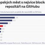 Praha je pátá aneb TOP 10 evropských měst dle vývoje blockchainových projektů