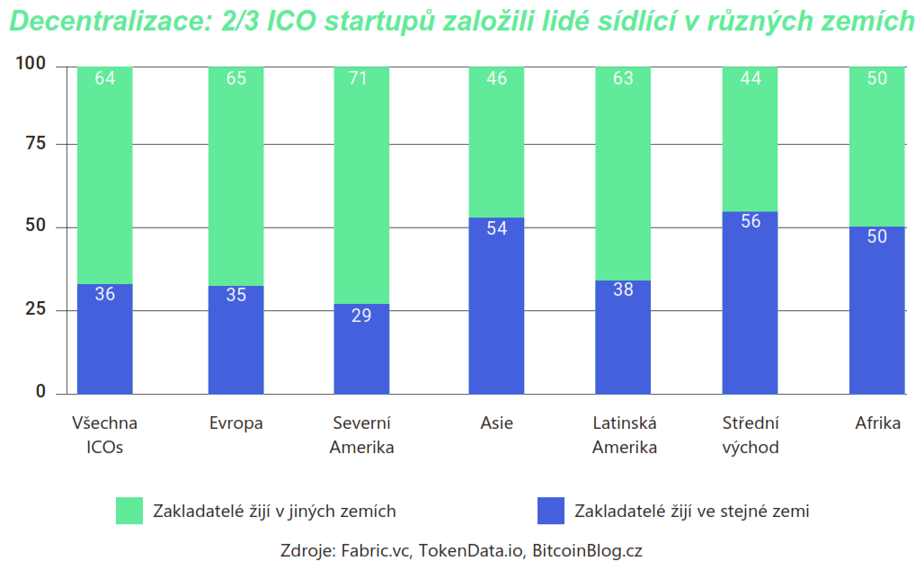 Skládaný stoprocentní sloupcový graf: Decentralizace aneb 2 třetiny ICO startupů založili lidé sídlící v různých zemích