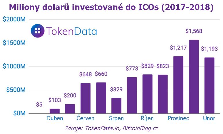 Sloupcový graf: Miliony dolarů investované do ICOs (2017-2018)