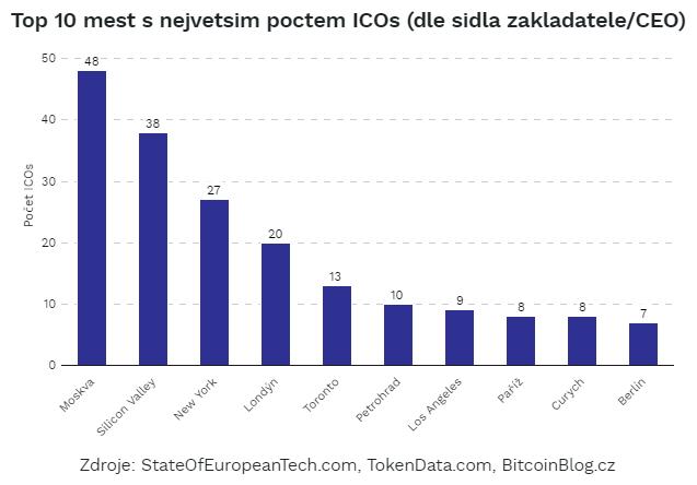 Sloupcový graf: TOP 10 měst s největším počtem ICOs (dle sídla zakladatele či CEO)