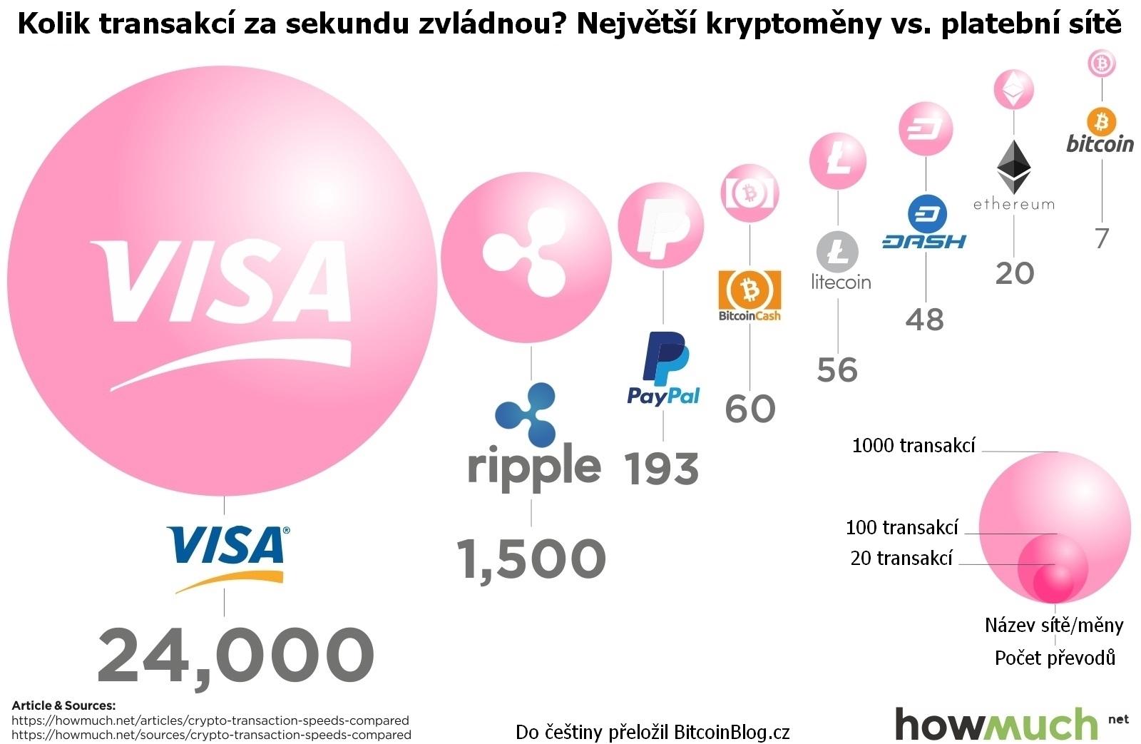Srovnávací infografika: Kolik transakcí za sekundu zvládnou? Největší kryptoměny vs. platební sítě