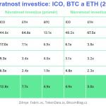 2017: Co vydělalo více peněz? Investice do BTC, ETH či ICO tokeny?
