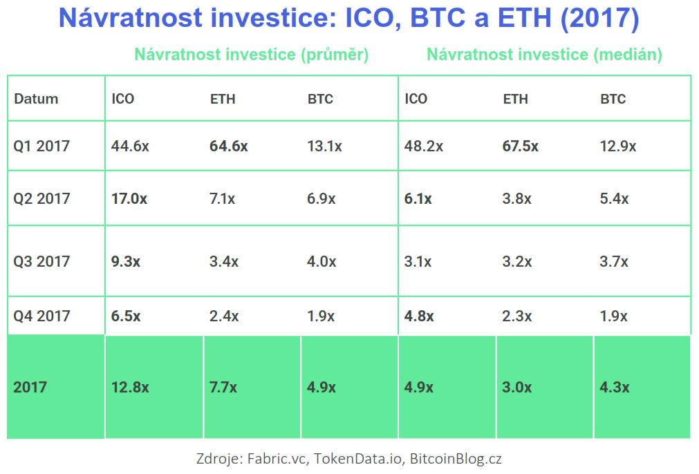 Srovnávací tabulka - Návratnost investice v roce 2017: ICO, BTC a ETH