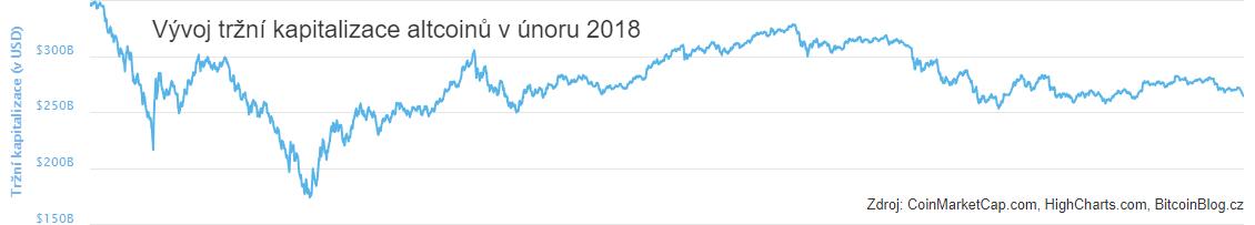 XY bodový graf: Vývoj tržní kapitalizace altcoinů (únor 2018)