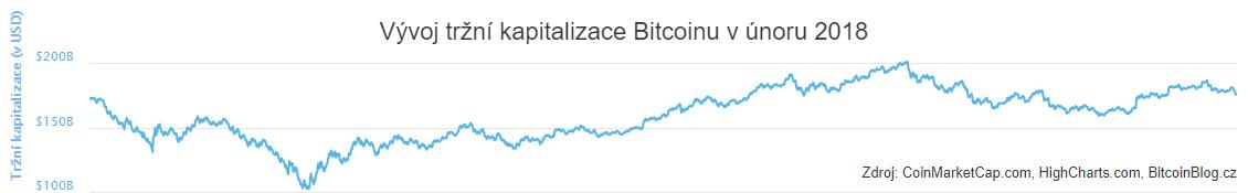 XY bodový graf: Vývoj tržní kapitalizace Bitcoinu (únor 2018)