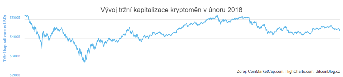 XY bodový graf: Vývoj tržní kapitalizace kryptoměn (únor 2018)