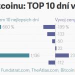 Vývoj ceny Bitcoinu: Většina růstu se odehrála v pouhých 10 dnech