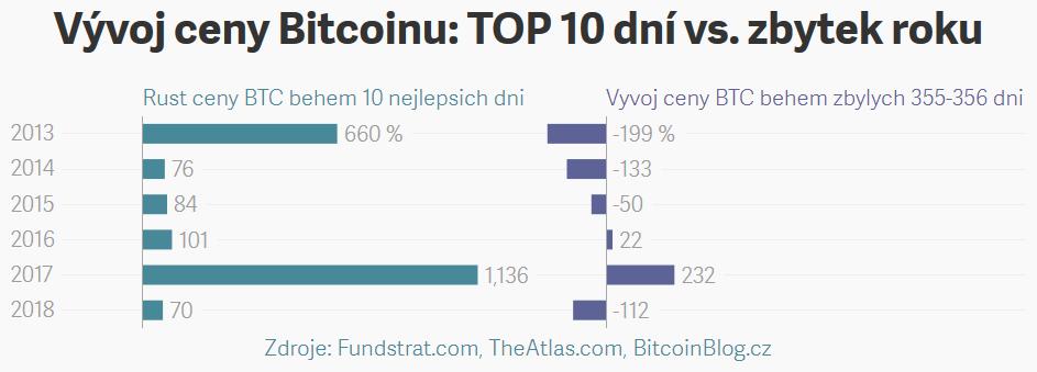 Vývoj ceny Bitcoinu: TOP 10 dní vs. zbytek roku (Dvojitý pruhový graf)