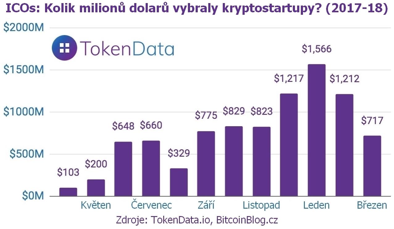 Sloupcový ICO graf: Kolik milionů dolarů vybraly kryptostartupy? (2017-2018)