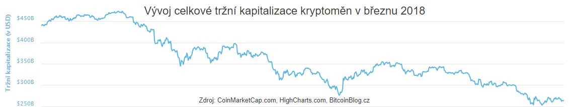 XY bodový graf: Vývoj celkové tržní kapitalizace kryptoměn (Březen 2018)