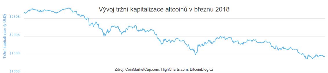 XY bodový graf: Vývoj tržní kapitalizace altcoinů (Březen 2018)