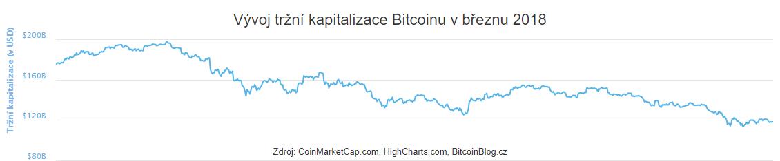 XY bodový graf: Vývoj tržní kapitalizace Bitcoinu (Březen 2018)