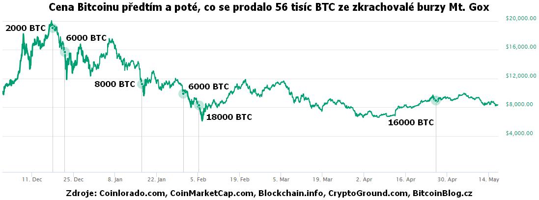 Cena Bitcoinu předtím a poté, co se prodalo 56 tisíc BTC ze zkrachovalé burzy Mt. Gox (XY bodový graf)