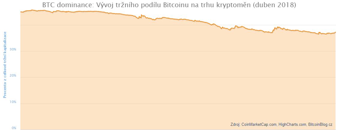 BTC dominance aneb vývoj tržního podílu Bitcoinu na trhu kryptoměn v dubnu 2018 (Plošný graf)