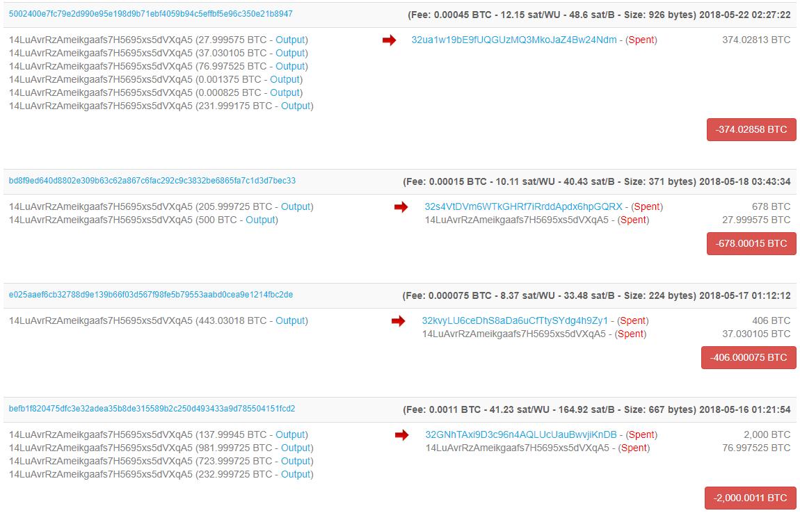 Prodeje menšího množství bitcoinů z adresy zkrachovalé burzy Mt. Gox